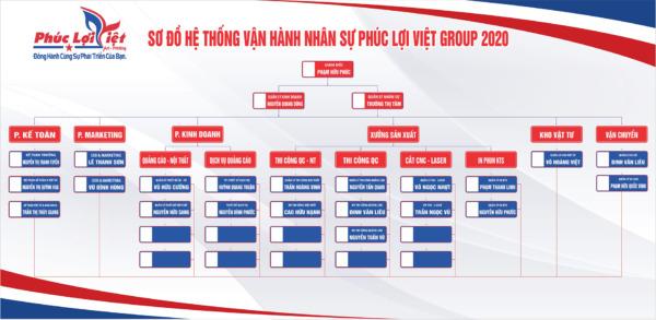 So Do To Chuc Quang Cao - Noi That Phuc Loi Viet